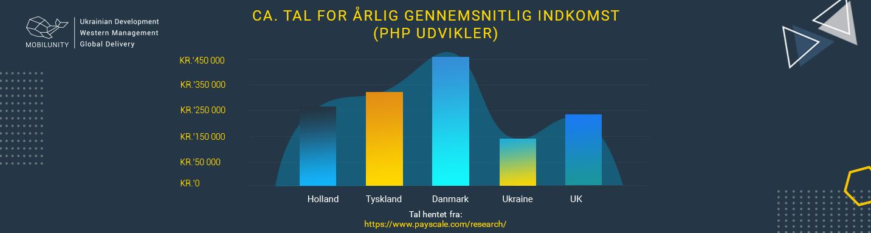 php udvikler løn