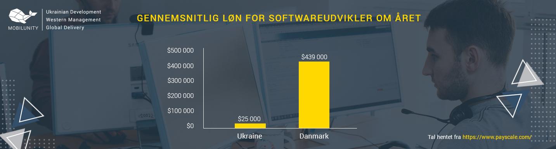 gennemsnitlig løn for webudvikler